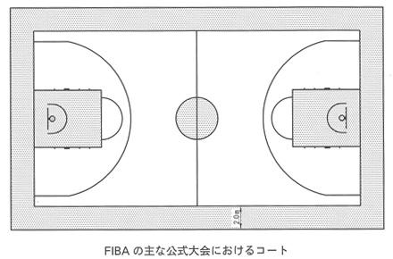 FIBAのコート
