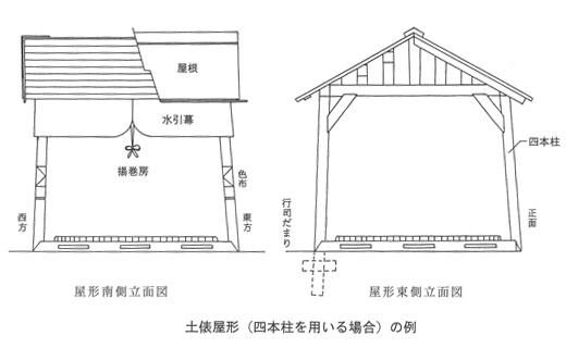 土俵屋形の例
